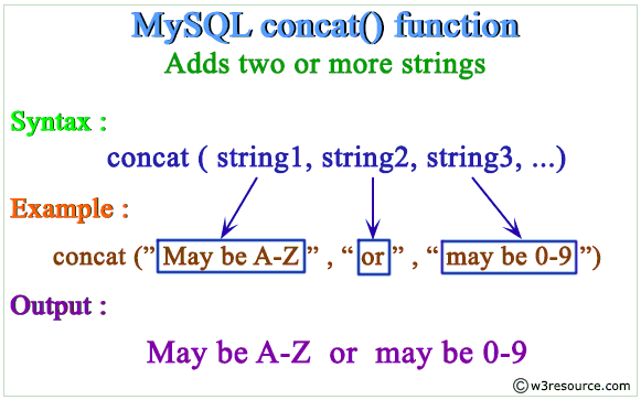 pictorial representation of MySQL CONCAT function
