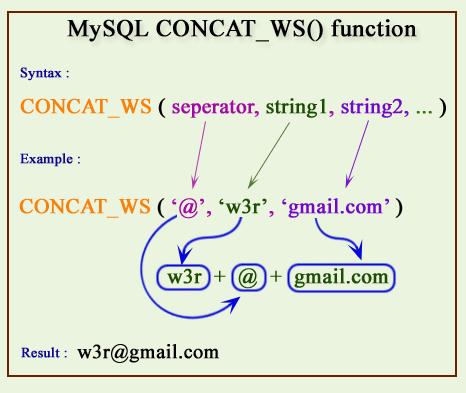 MySQL CONCAT_WS() pictorial presentation