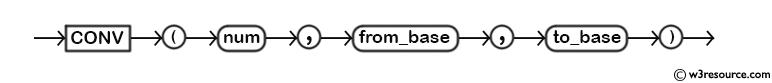 MySQL CONV() Function - Syntax Diagram