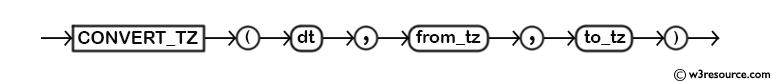 MySQL CONVERT_TZ() Function - Syntax Diagram