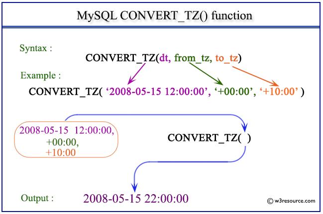 mysql functions in php pdf