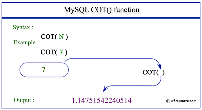 pictorial presentation of MySQL COT() function