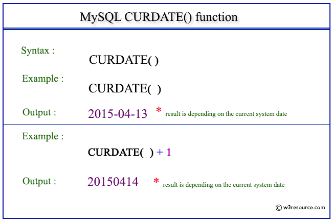 Pictorial Presentation of MySQL CURDATE() function