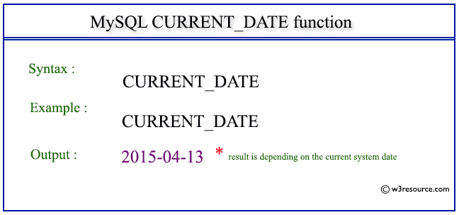 Pictorial Presentation of MySQL CURRENT_DATE() function