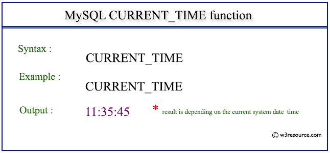 Pictorial Presentation of MySQL CURRENT_TIME() function
