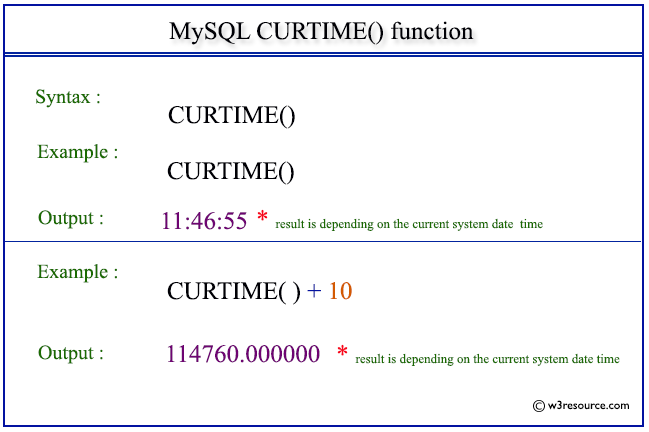 Pictorial Presentation of MySQL CURTIME() function
