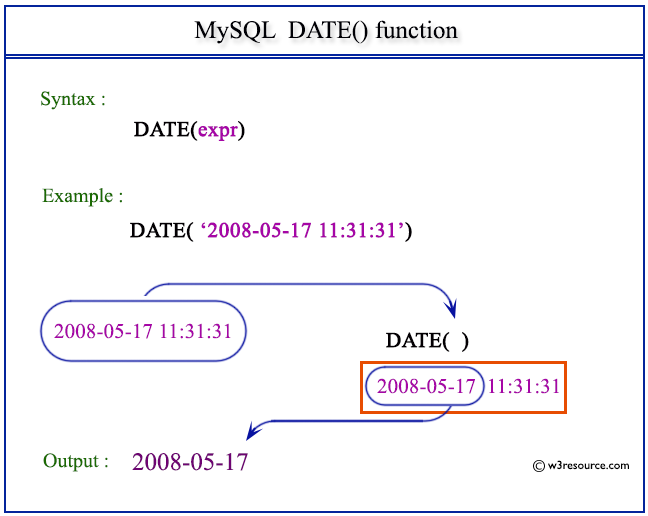 Pictorial Presentation of MySQL DATE() function