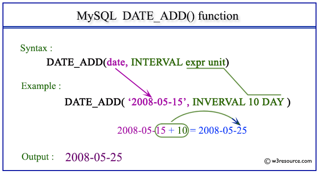 Pictorial Presentation of MySQL DATE_ADD() function
