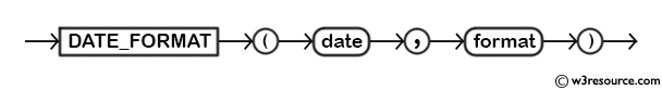 MySQL DATE_FORMAT() Function - Syntax Diagram