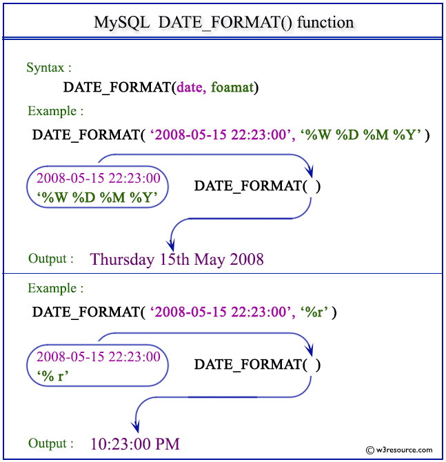 Pictorial Presentation of MySQL DATE_FORMAT() function