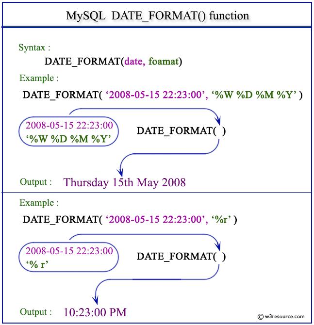 Mysql between dates in Sydney