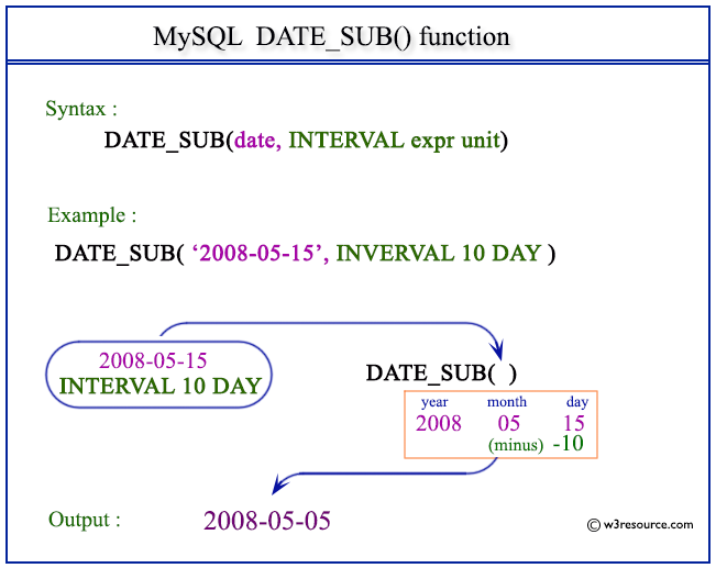 Pictorial Presentation of MySQL DATE_SUB() function