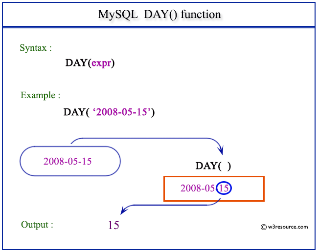 Pictorial Presentation of MySQL DAY() function