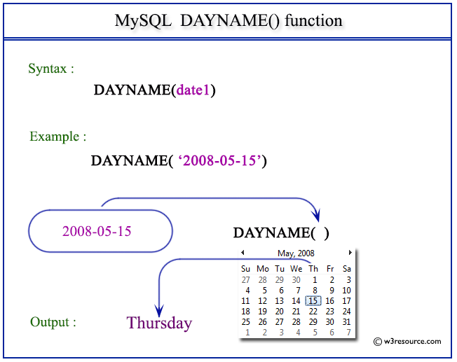 Pictorial Presentation of MySQL DAYNAME() function