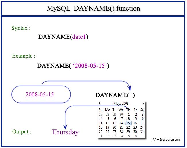 DateDiff+Examples SPSS Datediff Function Example