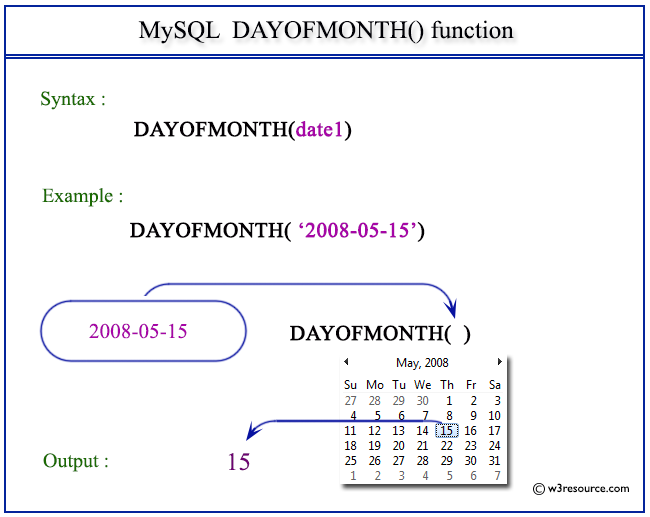Pictorial Presentation of MySQL DAYOFMONTH() function