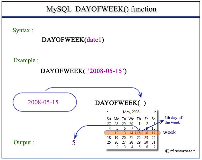 Pictorial Presentation of MySQL DAYOFWEEK() function
