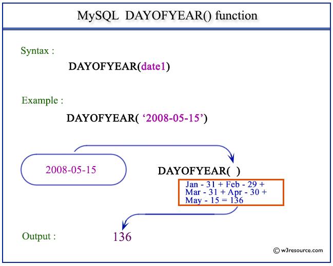 Pictorial Presentation of MySQL DAYOFYEAR() function