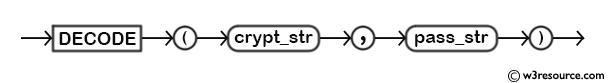 MySQL decode() Function - Syntax Diagram