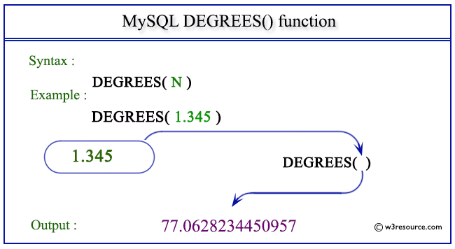 pictorial presentation of MySQL DEGREES() function