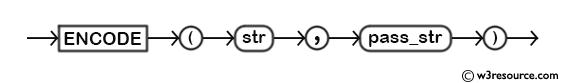 MySQL ENCODE() Function - Syntax Diagram