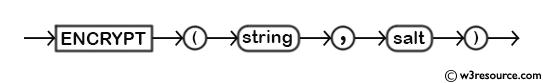 MySQL ENCRYPT() Function - Syntax Diagram