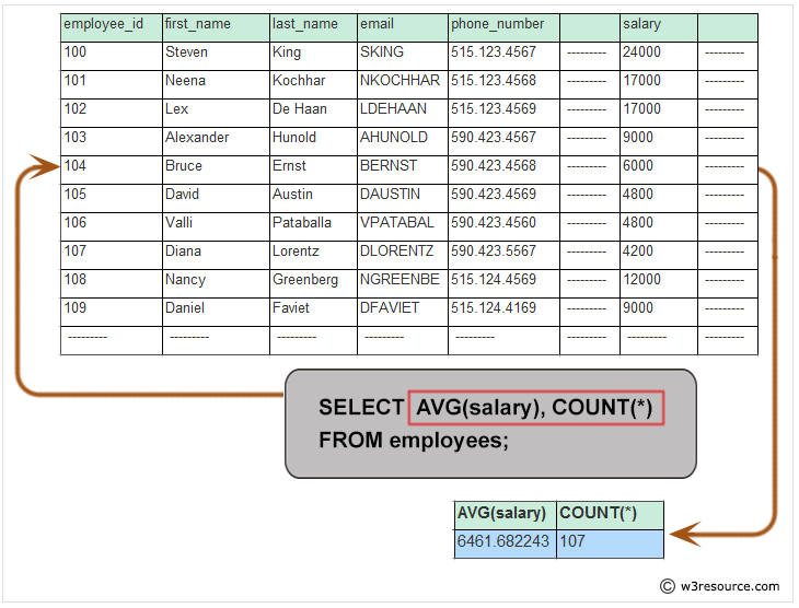 Basic SELECT statement: Get the average salary and number of