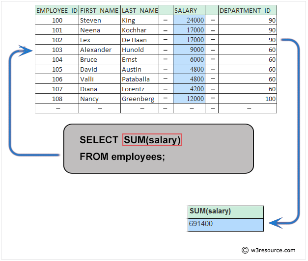 Pictorial: Query to get the total salaries payable to employees.