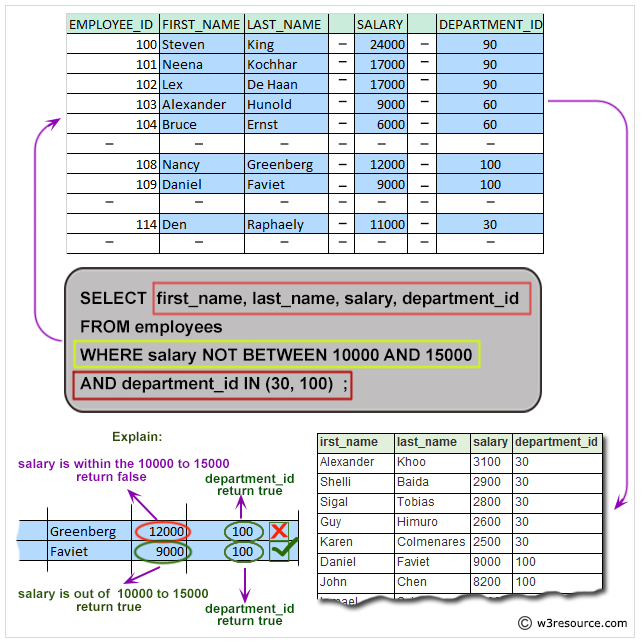 MySQL Exercise: Display the name and salary for all