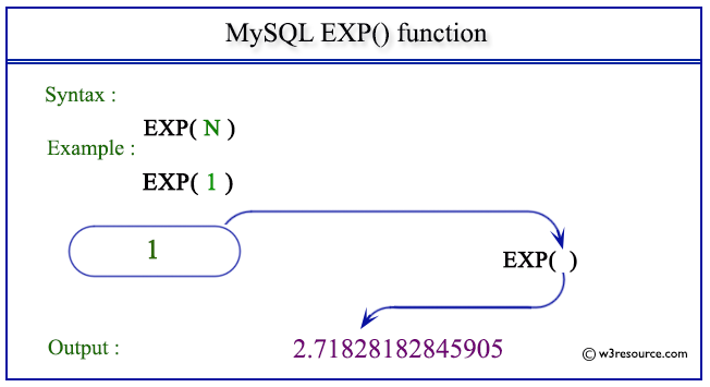 pictorial presentation of MySQL EXP() function