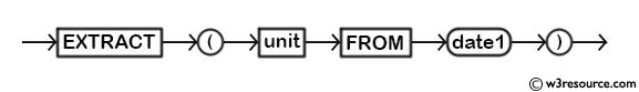 MySQL EXTRACT() Function - Syntax Diagram