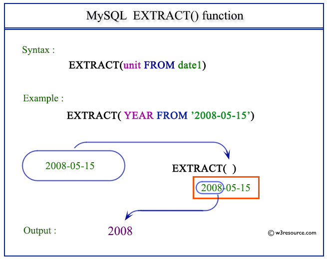 Pictorial Presentation of MySQL EXTRACT() function