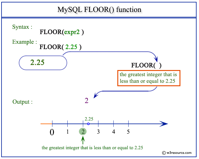 mysql floor function w3resource