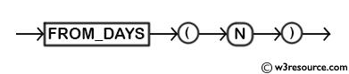 MySQL FROM_DAYS() Function - Syntax Diagram
