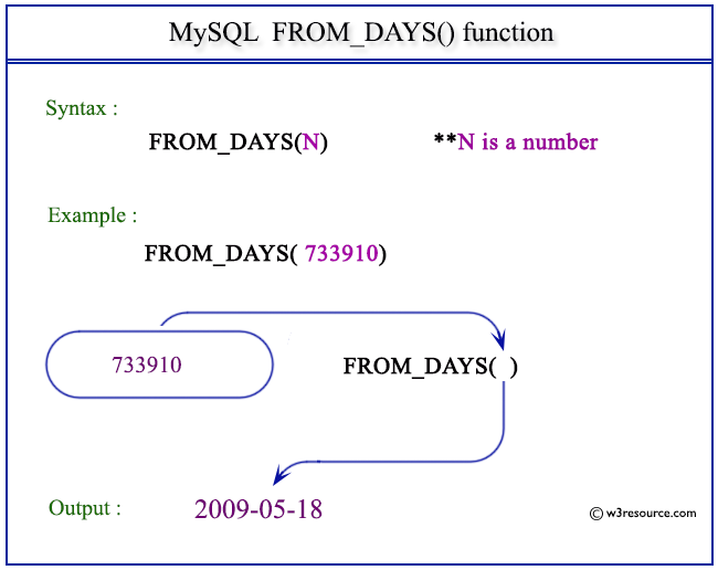 Pictorial Presentation of MySQL FROM_DAYS() function