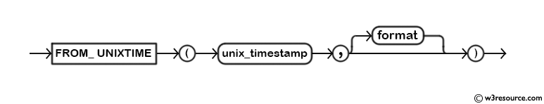 MySQL FROM_UNIXTIME() Function - Syntax Diagram