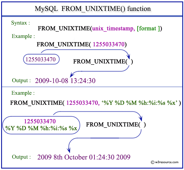 Pictorial Presentation of MySQL FROM_UNIXTIME() function