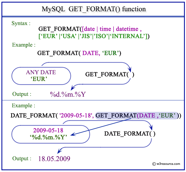 Pictorial Presentation of MySQL GET_FORMAT() function