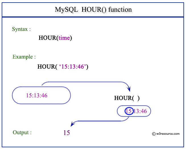 Pictorial Presentation of MySQL HOUR() function