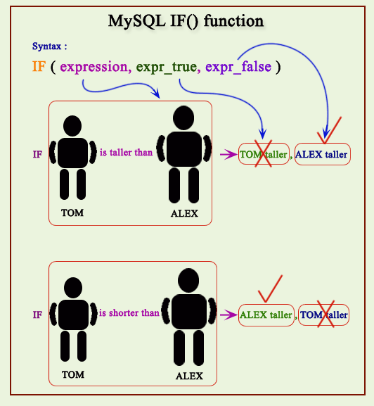 MYSQL IF function pictorial presentation