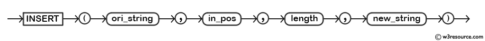 MySQL INSERT() Function - Syntax Diagram