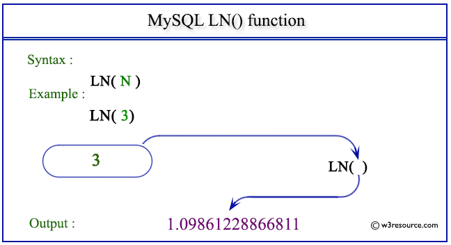 pictorial presentation of MySQL IN() function