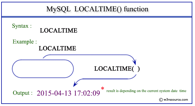 Pictorial Presentation of MySQL LOCALTIME() function
