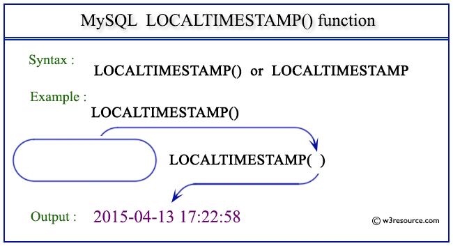 Pictorial Presentation of MySQL LOCALTIMESTAMP() function