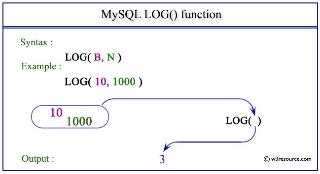 pictorial presentation of MySQL LOG() function