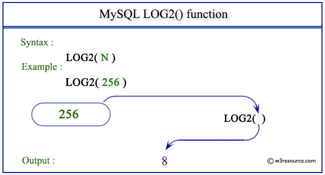 Mysql Log2 Function W3resource