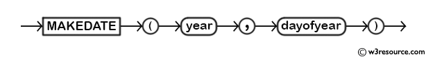 MySQL MAKEDATE() Function - Syntax Diagram