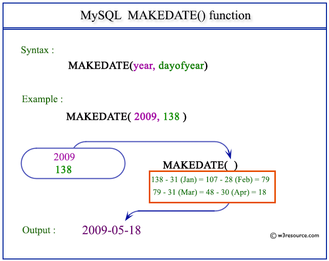 Pictorial Presentation of MySQL MAKEDATE() function