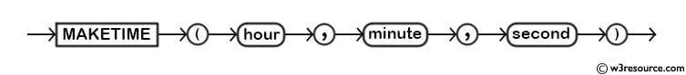 MySQL MAKETIME() Function - Syntax Diagram