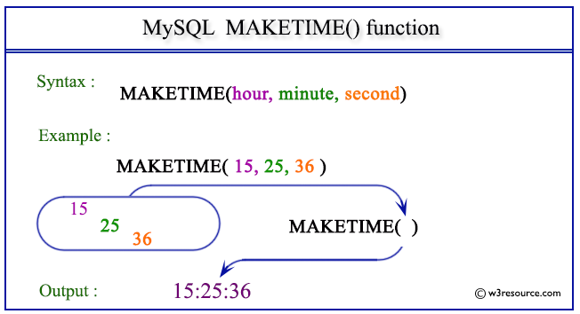 Pictorial Presentation of MySQL MAKETIME() function
